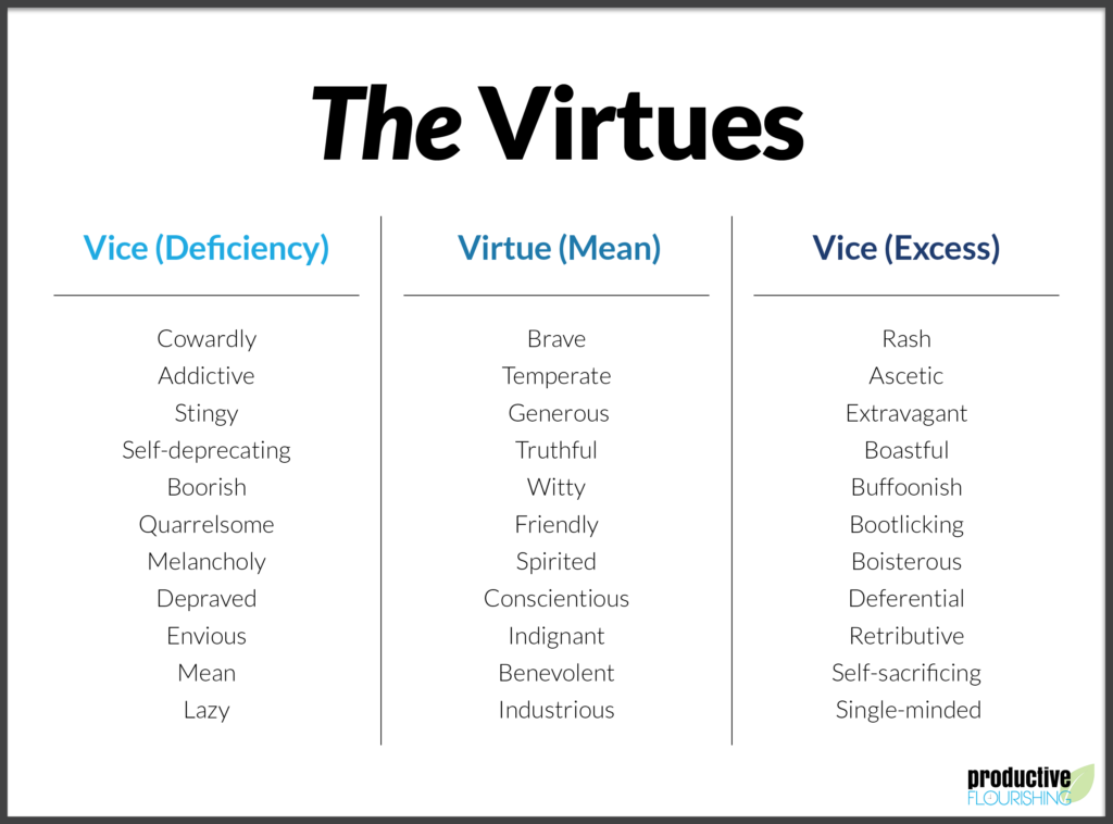 aristotle-12-virtues